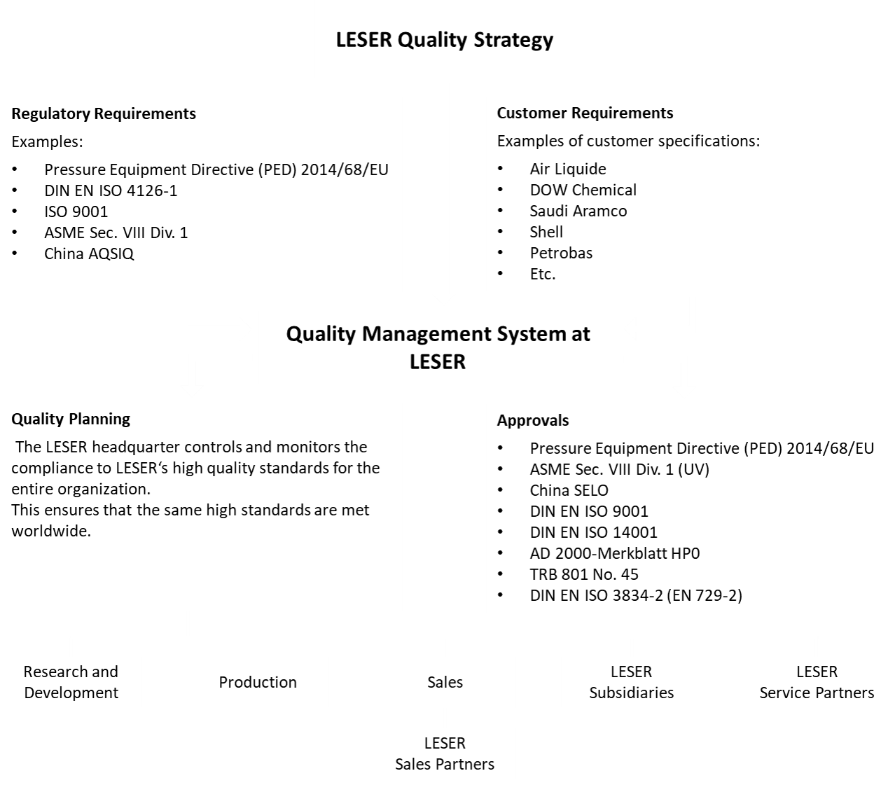 LESER Quality and environmental management